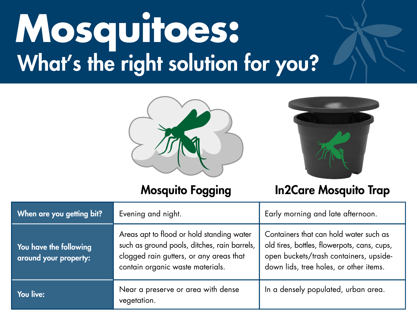 Mosquitoes Solutions